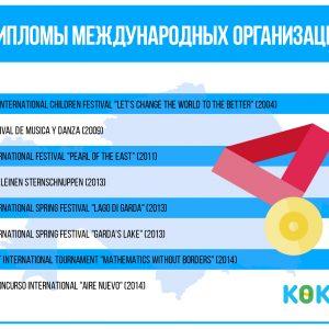 Дипломы международных организаций